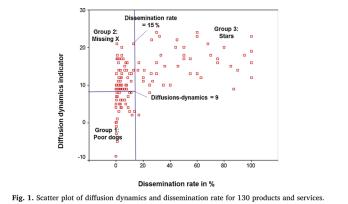 Diffusion plot
